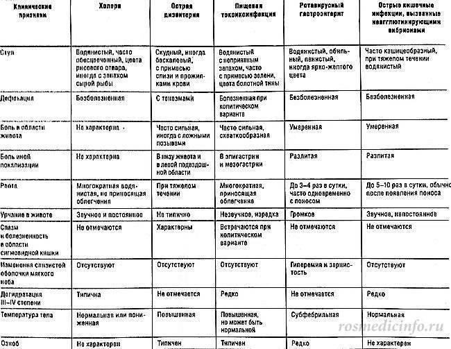 Иерсиниоз: описание, симптомы и способы лечения у взрослых и детей