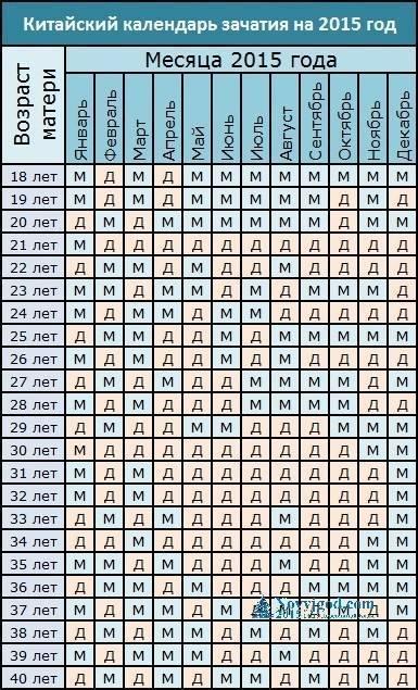 Как зачать мальчика: таблицы и календарь зачатия ребенка.
