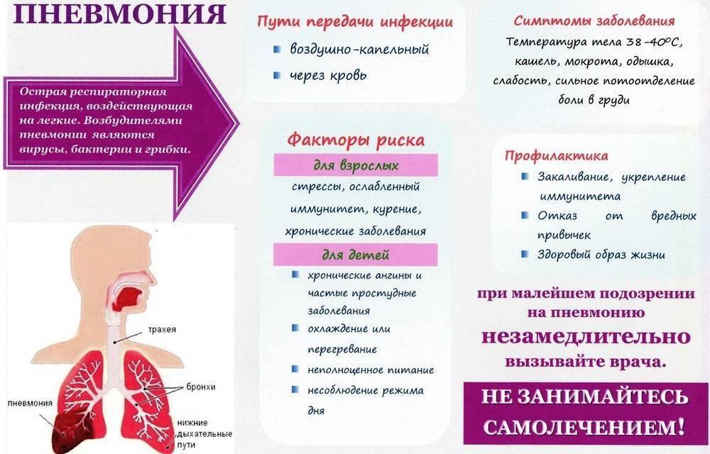 Симптоматика пневмонии у ребенка