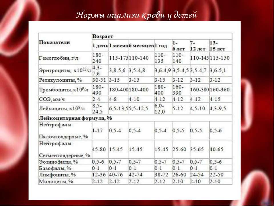 Анализ соэ у детей. что означает соэ в общем анализе крови ребенка?