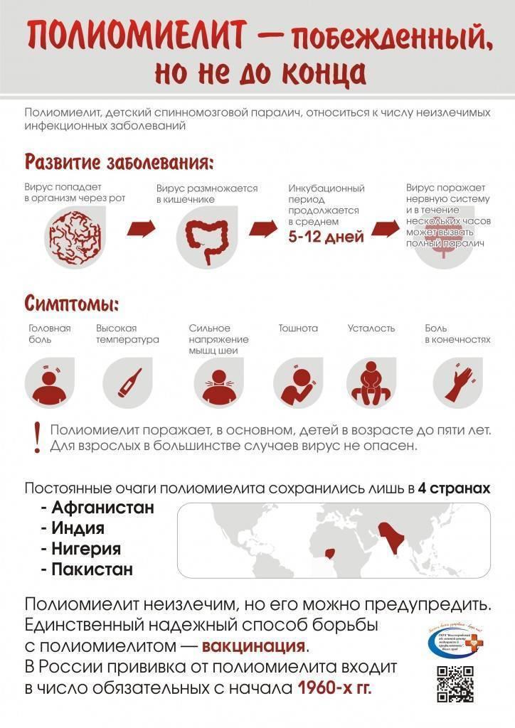 Полиомиелит. причины, симптомы и признаки, диагностика и лечение болезни :: polismed.com