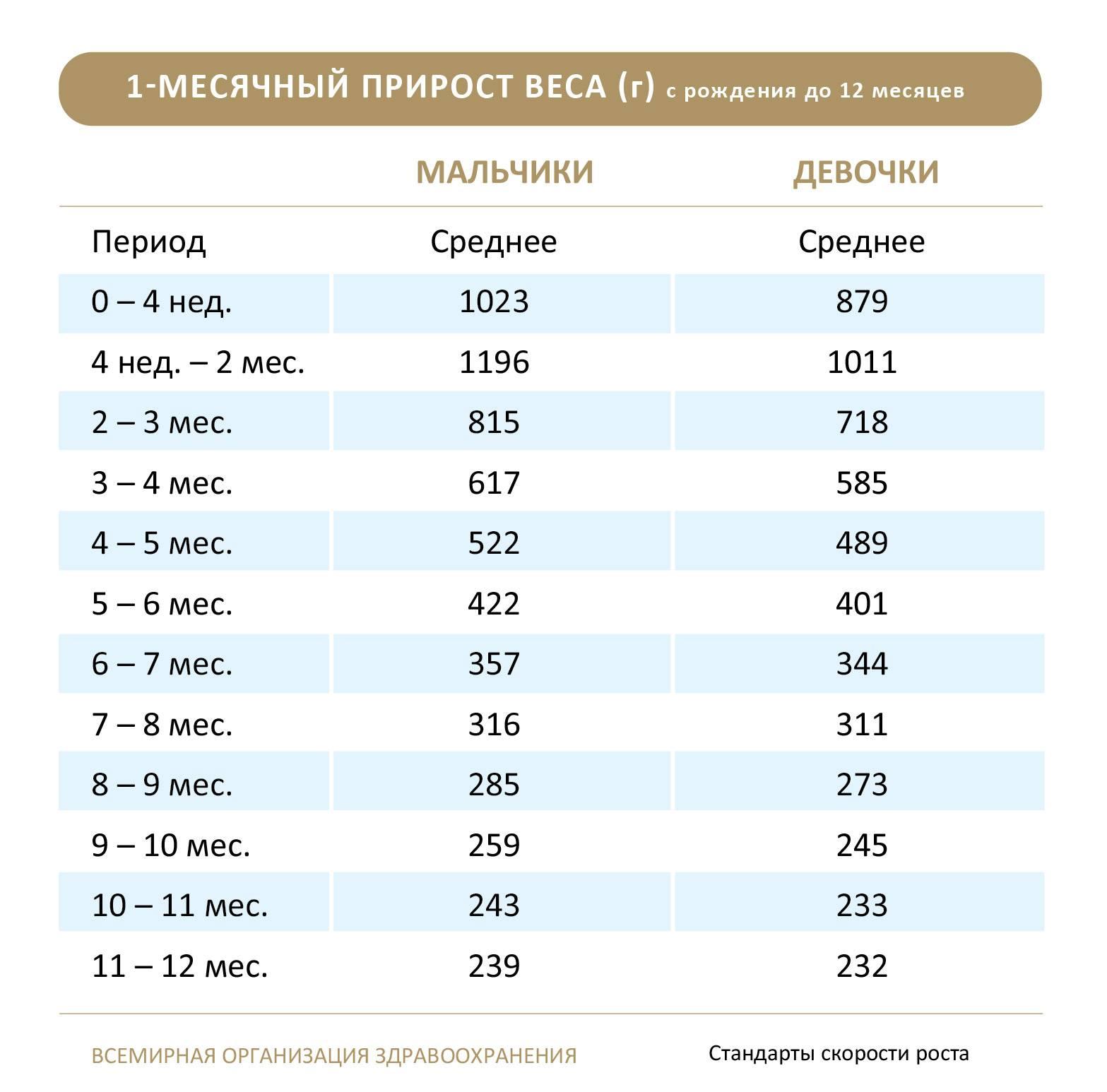 Рост и вес ребенка по месяцам до года: калькулятор, нормы в таблице воз для грудничка   физическое развитие   vpolozhenii.com
