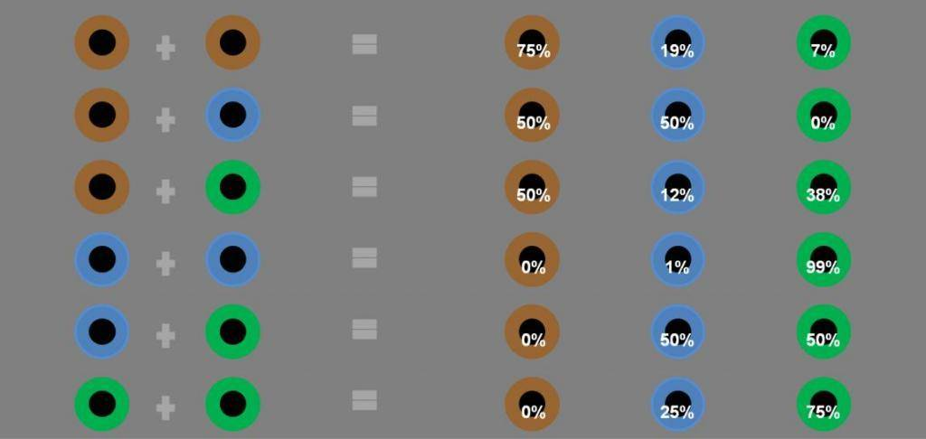 Когда меняется цвет глаз у новорожденных + таблица изменений