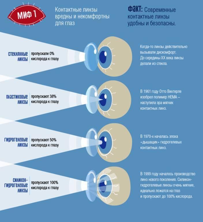 Со скольки лет можно носить линзы детям и как их правильно подобрать для улучшения зрения? | заболевания | vpolozhenii.com