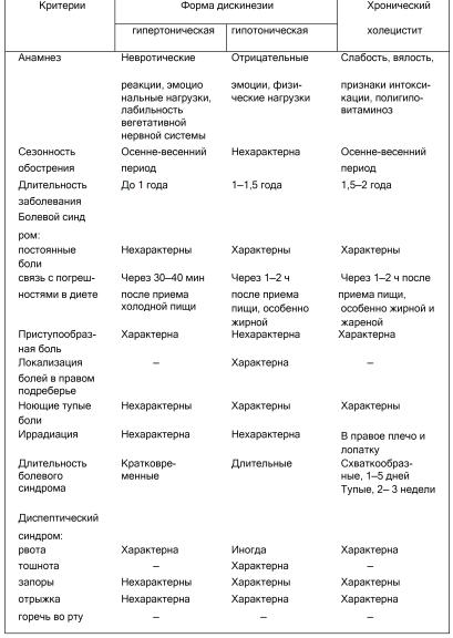 Холецистит у детей: симптомы хронической и острой форм, причины, лечение