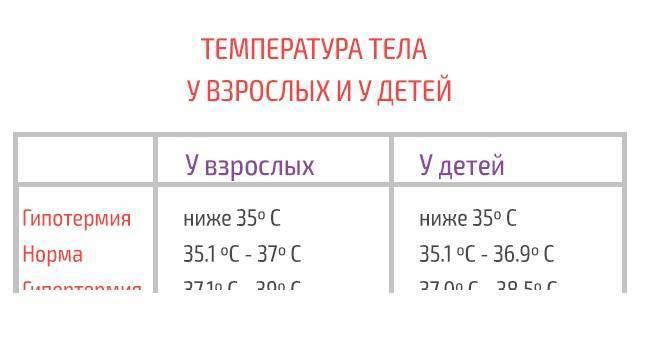 Повышение температуры тела перед месячными и во время критических дней: причины и опасности