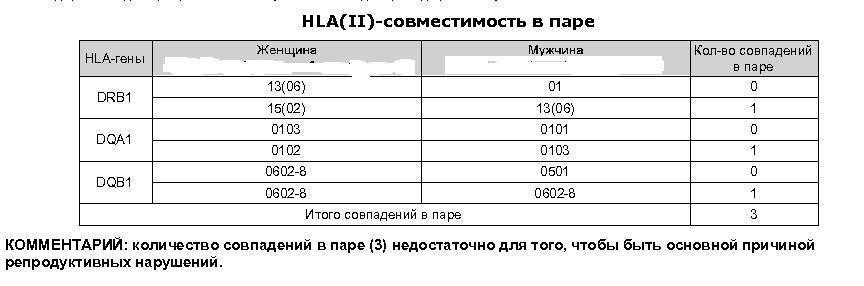 HLA-типирование супругов: что это такое, как происходит расшифровка результатов?
