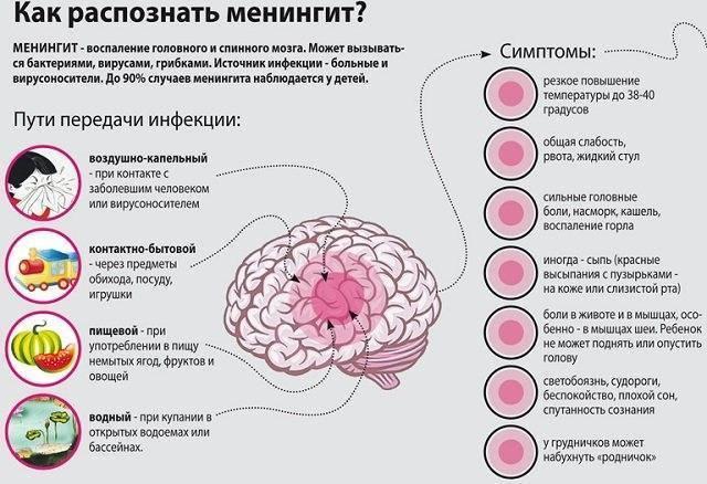 Инкубационный период и симптомы серозного менингита у детей