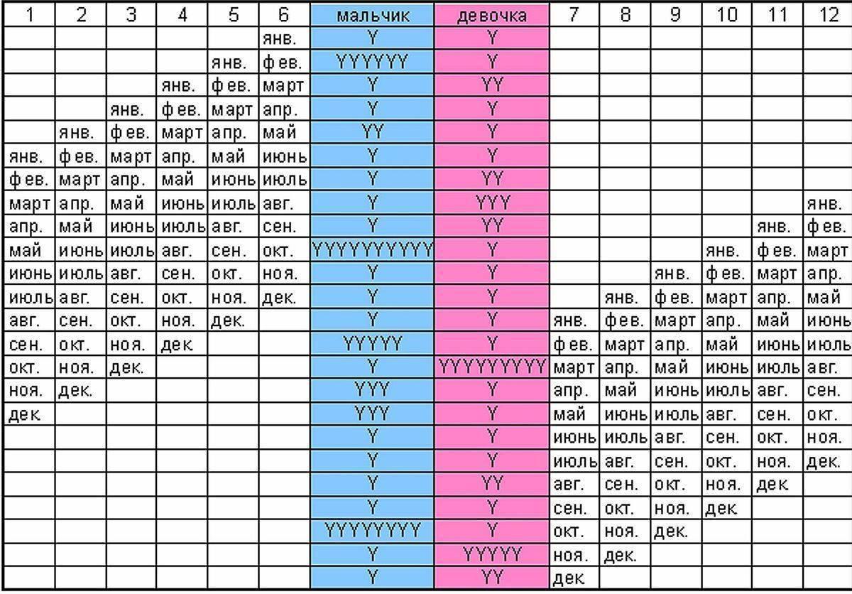 На каком сроке можно определить пол ребенка на узи, во сколько недель получится узнать? | диагностика | vpolozhenii.com