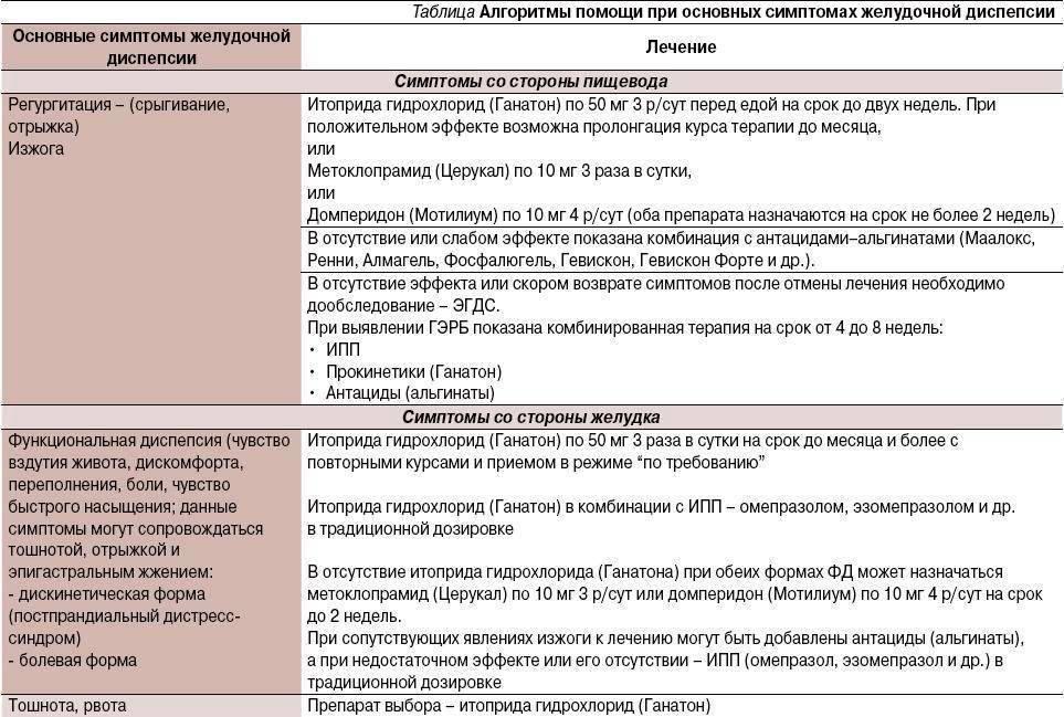 Несварение желудка (диспепсия): причины, симптомы и лечение