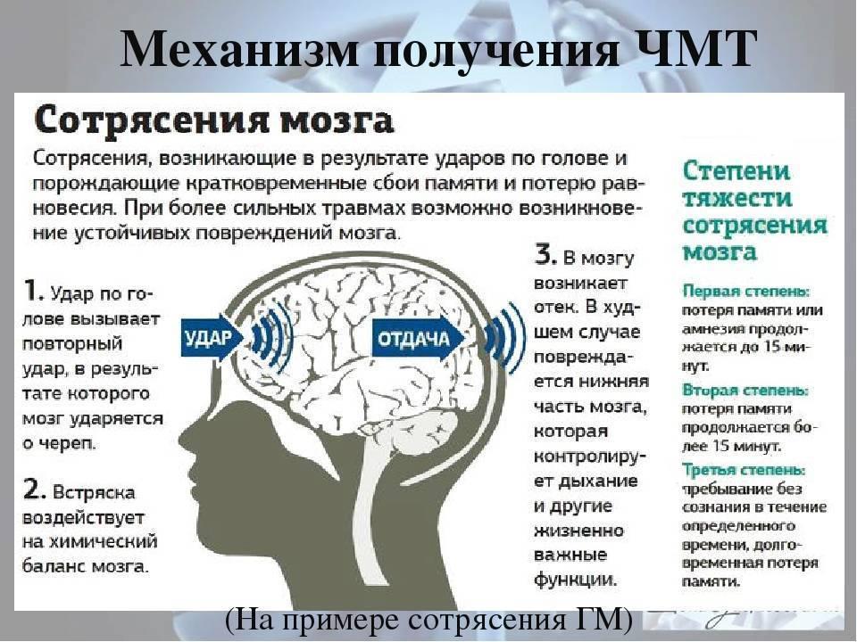 Признаки сотрясения мозга: описание симптомов, как определить по ребенку до 1 года