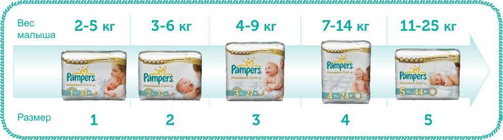 Как часто следует менять подгузник новорожденным мальчику и девочке, правила