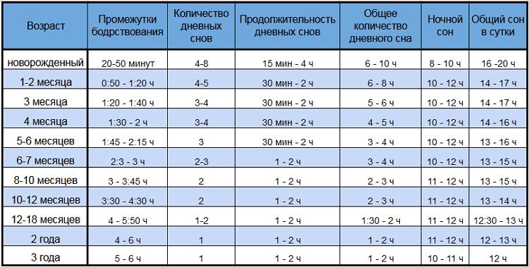 Сколько должен спать месячный ребенок в сутки или распорядок, нормы и условия сна для малыша в 1 месяц stomatvrn.ru