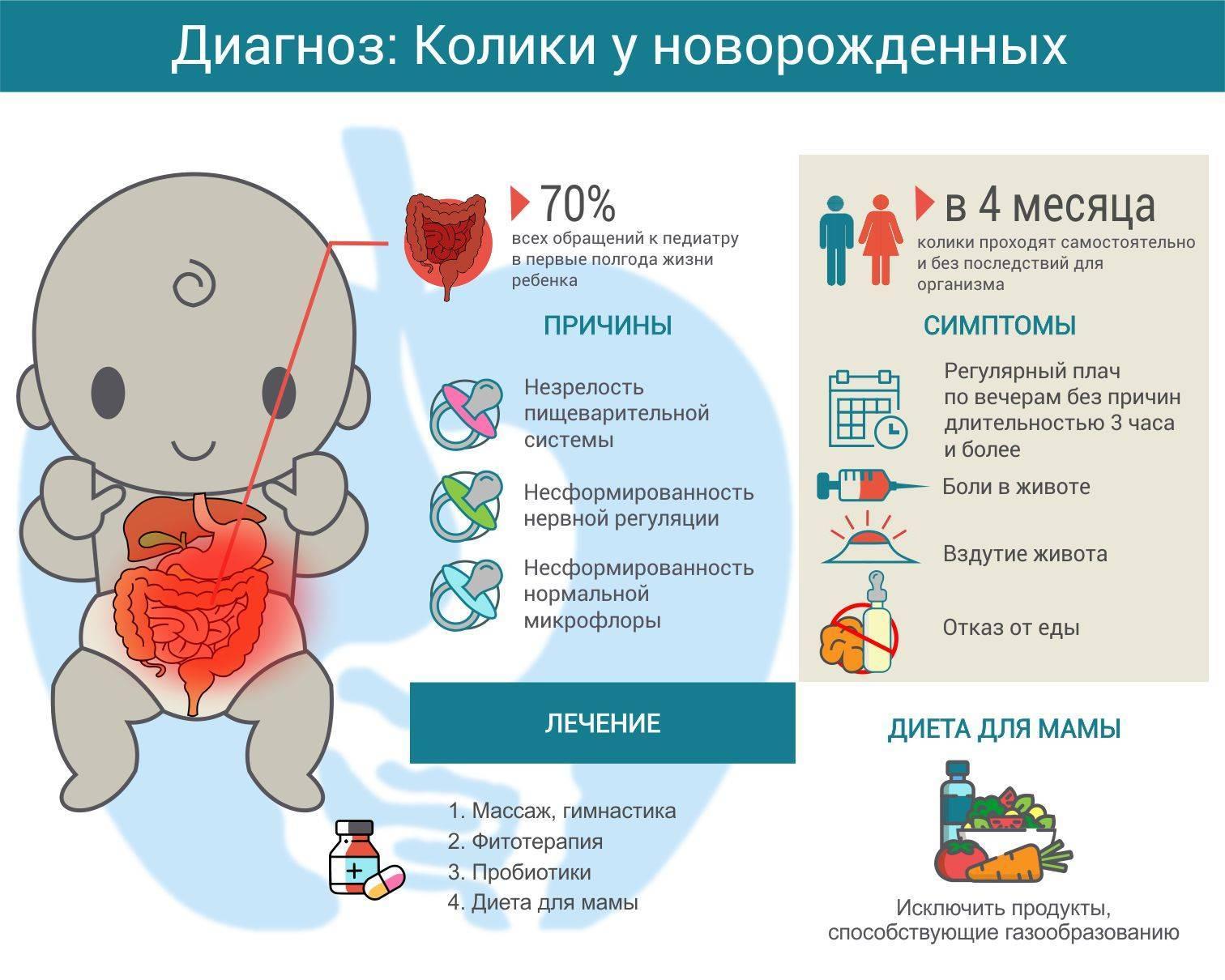 Когда начинаются и проходят колики у новорожденного: советы мамам