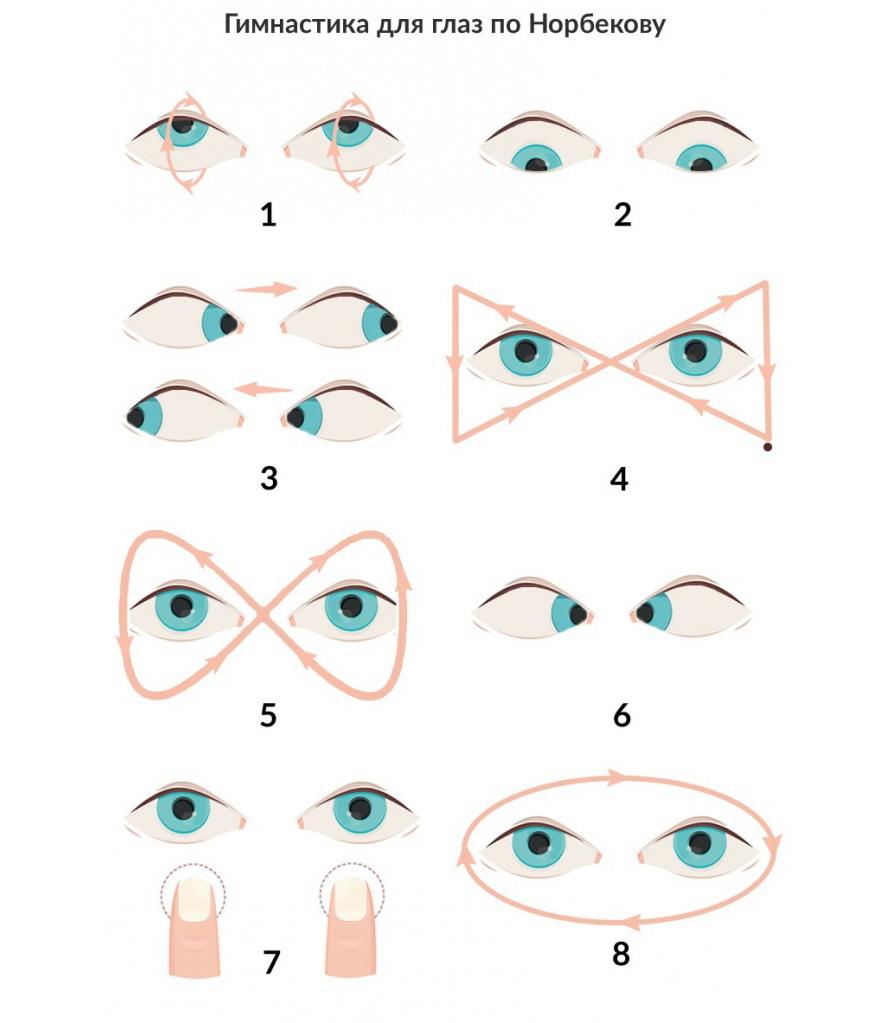 Какую гимнастику рекомендуют для глаз при астигматизме у детей?