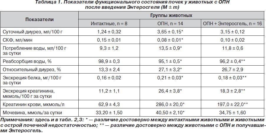 Суточный диурез норма при беременности таблица