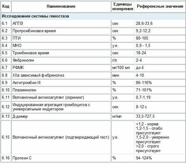 Фибриноген при беременности: важность контроля, способы коррекции