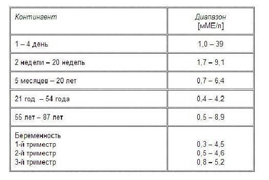 Ттг: норма у женщин по возрасту, таблица показателей, причины отклонений