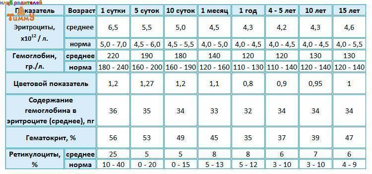 Гематокрит в анализе крови ребенка: нормы, причины повышенных и пониженных показателей. гематокрит понижен у ребенка: что это значит? симптомы и лечение гематокрит понижен у подростка