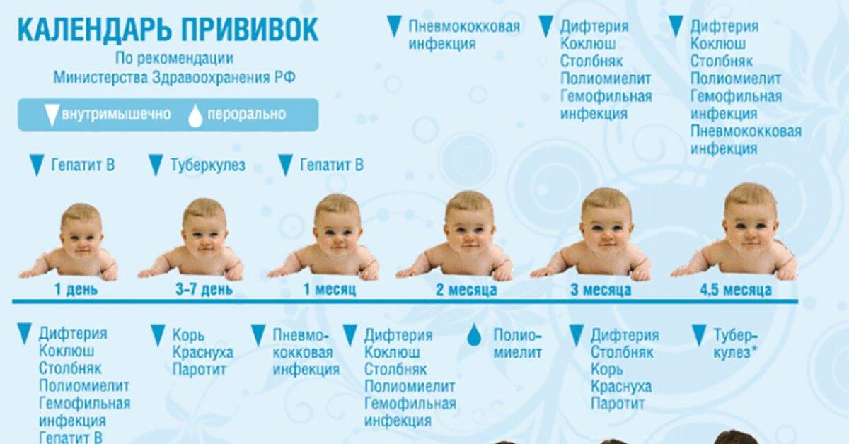 Календарь прививок для детей и подростков: что и когда надо делать