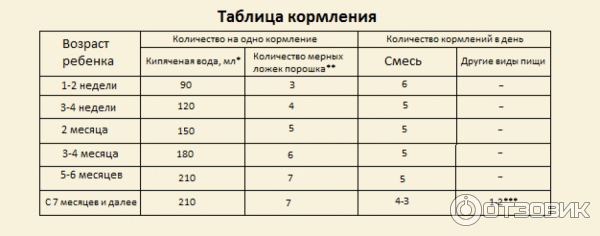 Сколько должен съедать ребёнок в 3 месяца