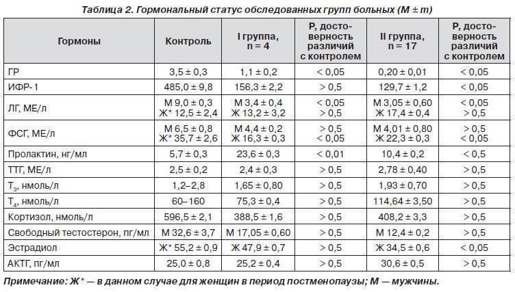 Пролактин: норма гормона у женщин в крови, причины отклонений, анализ