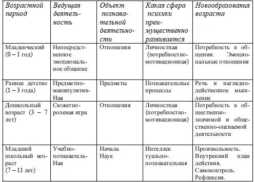 Календарь кризисов ребенка до года и после: возрастные скачки развития (таблица)