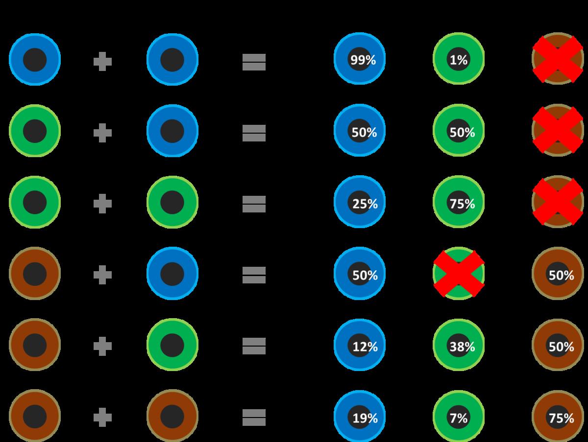 Какие глаза будут у ребенка — таблица
