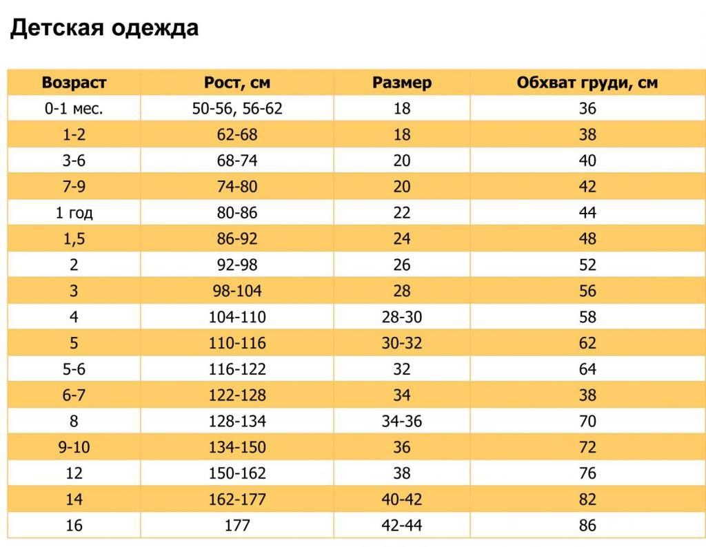 Калькулятор роста и веса ребенка до года по нормам воз