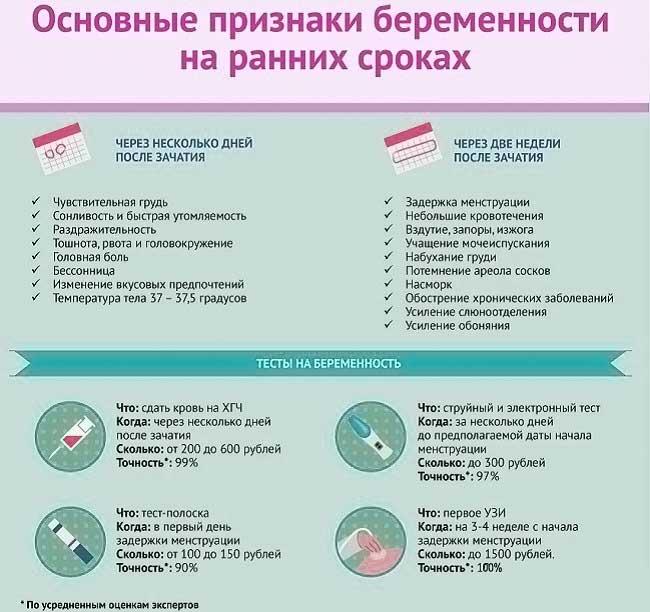 Симптоматика и лечение изжоги при беременности