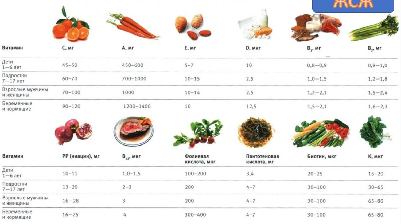 Витамин e для мужчин: чем полезен, для чего нужен, суточная норма, вред