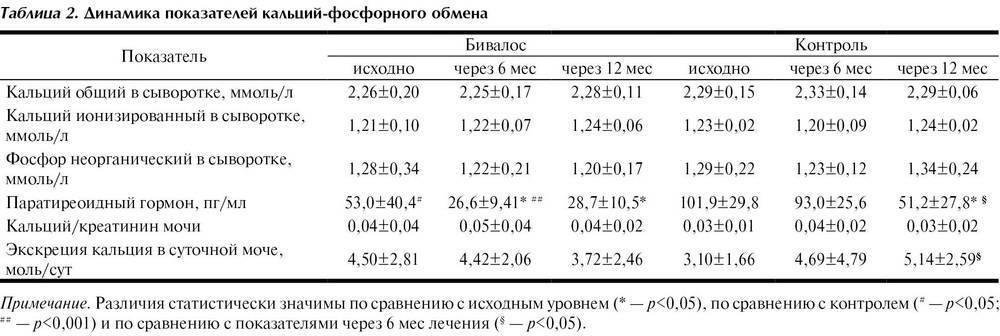 Норма кальция в крови у детей, симптомы гиперкальциемии у грудничка