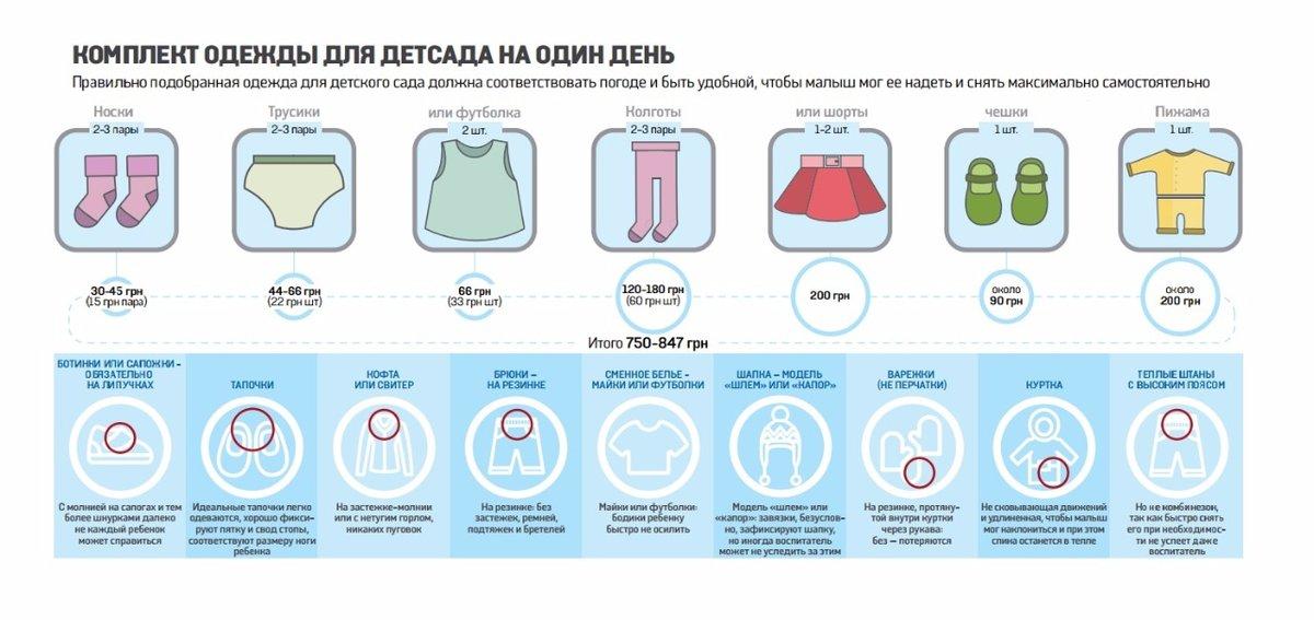 Что нужно ребенку в детский сад: список необходимых вещей