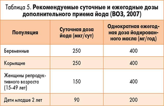 Что принимать беременным вместо йодомарина. рекомендации по применению «йодомарина» для беременных. показания и противопоказания