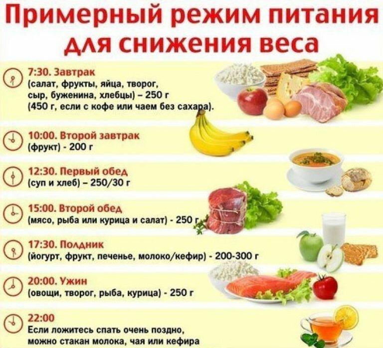Питание и рацион ребенка с лишним весом