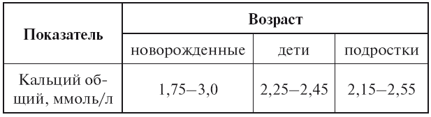 Норма кальция в крови у женщин и мужчин, анализ кальция, повышение и понижение его содержания