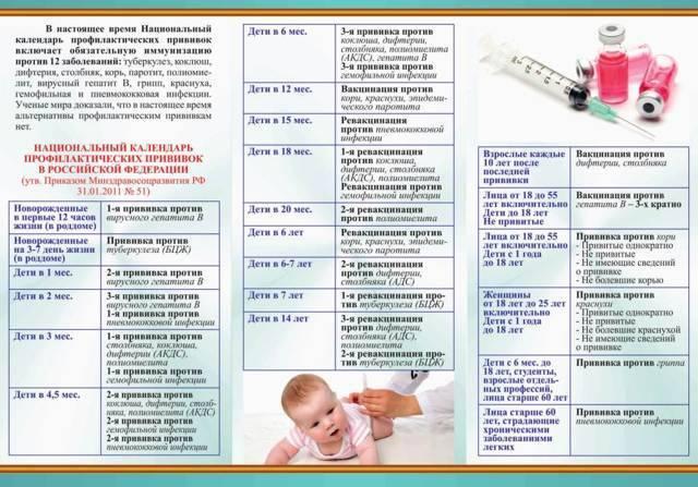 АКДС, полиомиелит или гепатит одновременно: последствия, реакция от одной прививки
