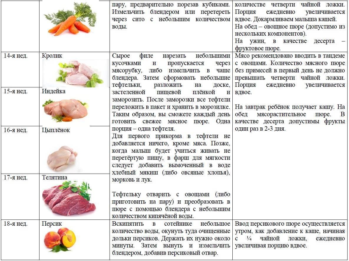 Первые овощи для прикорма ребенка