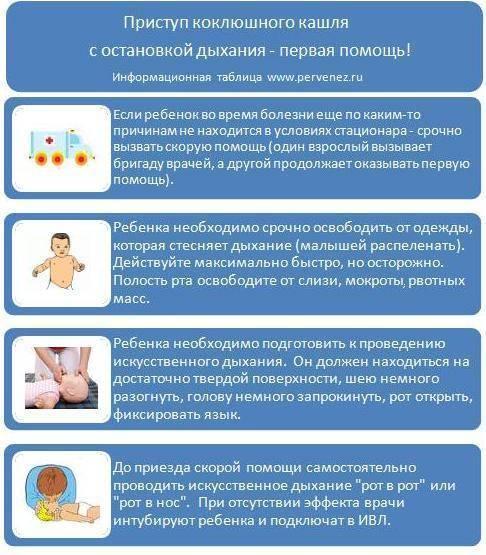 Коклюш у детей: симптомы и методы лечения