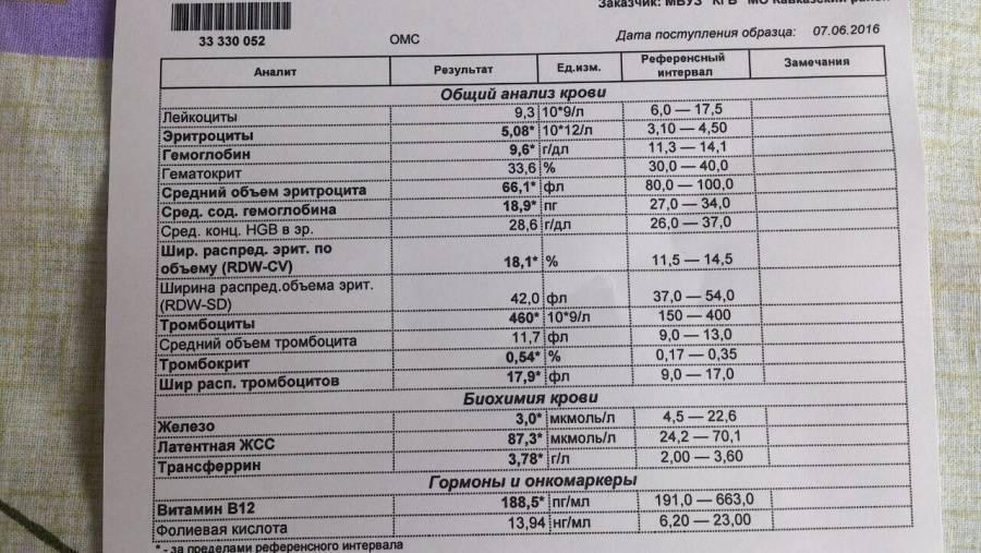 Гликированный гемоглобин при беременности норма таблица