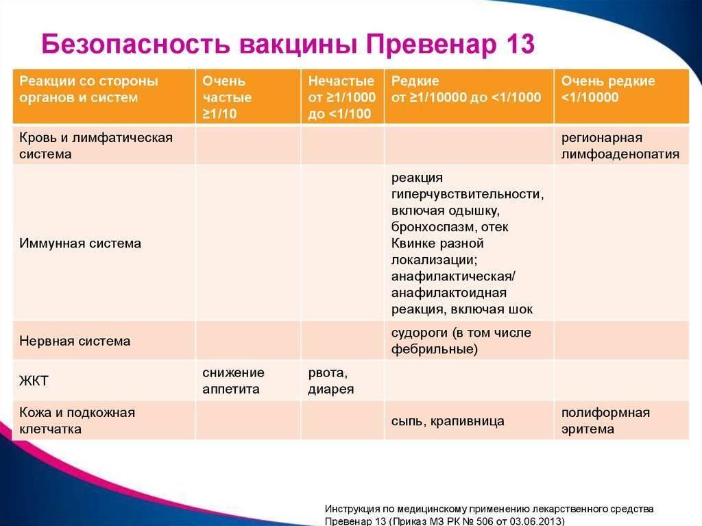 Превенар - схема вакцинации и назначение прививки