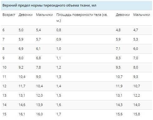 Узи селезенки: норма, размеры селезенки у детей по узи | kukuzya.ru