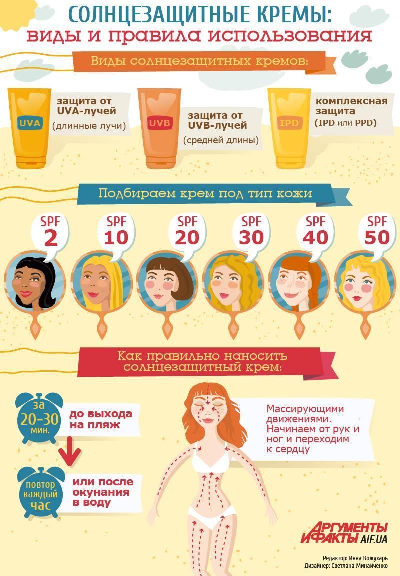 Солнцезащитная косметика для детей: рейтинг лучших для ребенка
