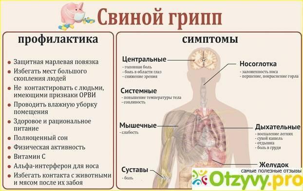 Осложнения после гриппа: симптомы и последствия, лечение