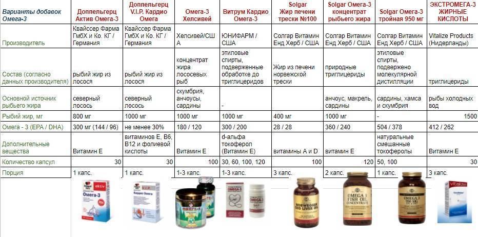 Омега-3 для детей препараты, которые можно считать лучшими