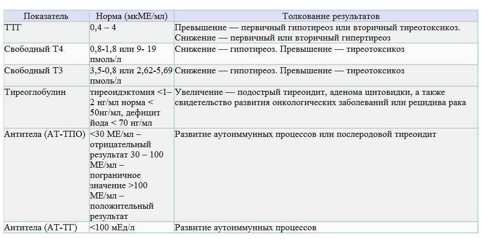 Таблица с нормами ттг у женщин по возрасту с расшифровками
