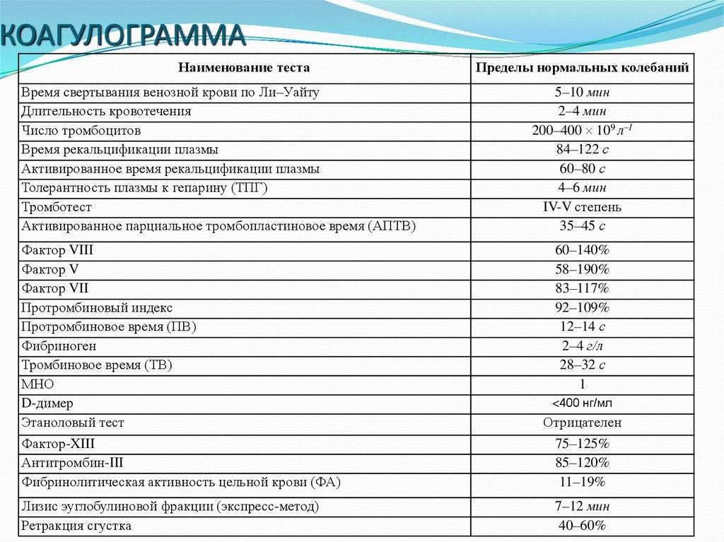 Коагулограмма у детей норма таблица - терапевт шубин