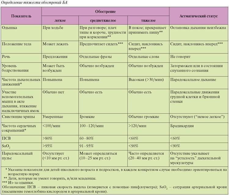 Аллергический бронхит у ребенка 5 лет симптомы и лечение - wc-master.ru