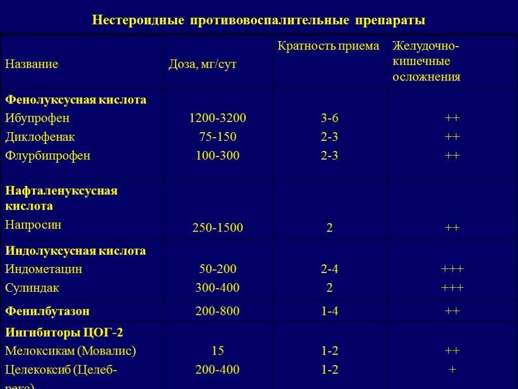 Противовоспалительные препараты для детей при простуде и насморке pulmono.ru противовоспалительные препараты для детей при простуде и насморке