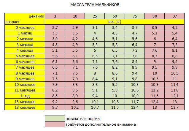 Развитие ребенка в 7 месяцев: питание, вес и рост, что должен уметь (таблица)